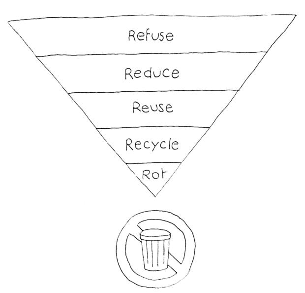 zero waste, 5R zero, эко, ноль отходов